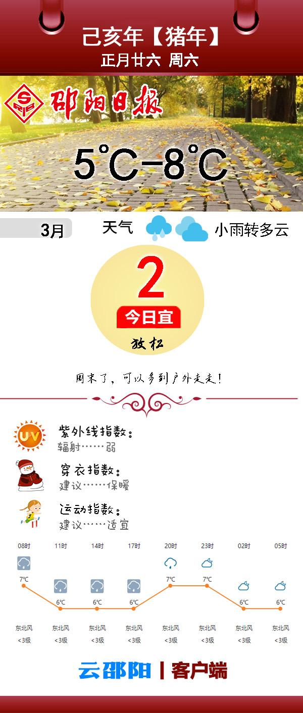 早安邵阳丨今日小雨转多云,5℃-8℃